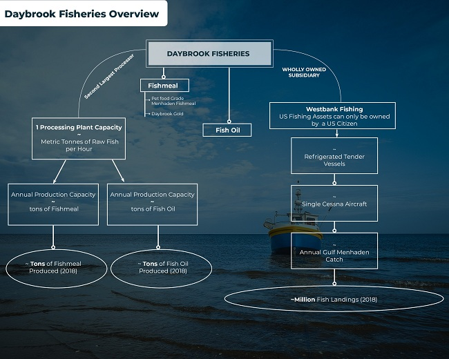 Daybrook Fisheries Market Research Report and Future Outlook: Ken Research