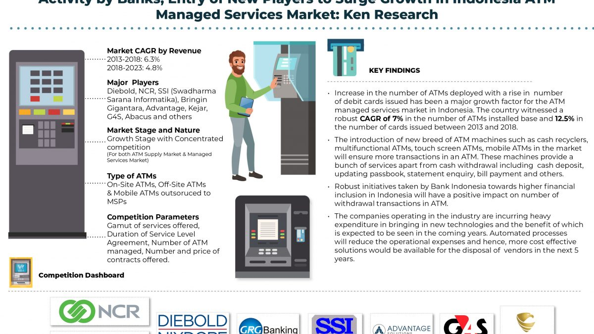 Indonesia ATM Managed Services Market Research Report: Ken Research