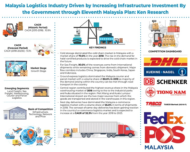 Malaysia Logistics Industry Growth Forecast: Ken Research