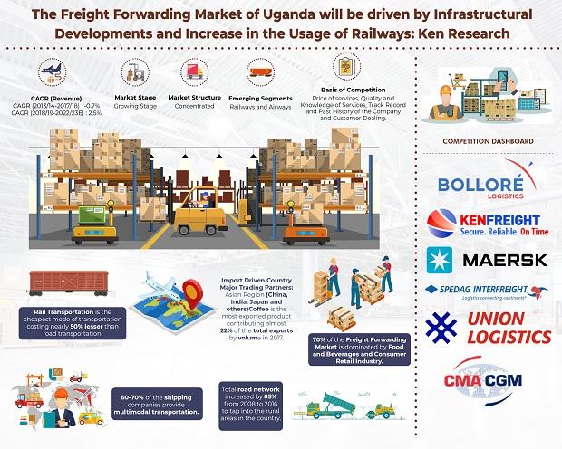 Uganda Freight Forwarding Market Growth: Ken Research