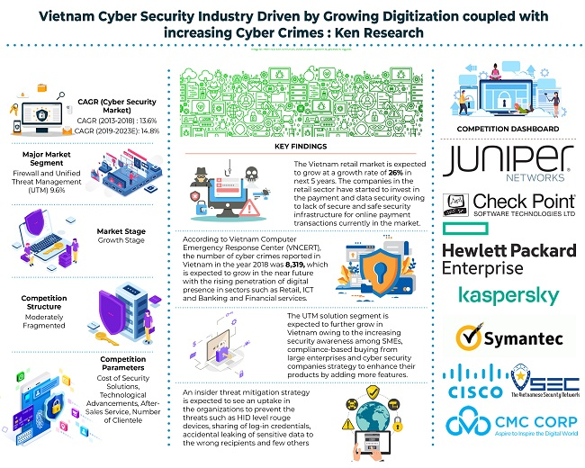 Increased Demand for Cyber Security Solutions in Vietnam Driven by Surging Digital Penetration, Investments by the SMEs on Cyber Security Solutions and Increase in Cyber Threat Incidents: Ken Research
