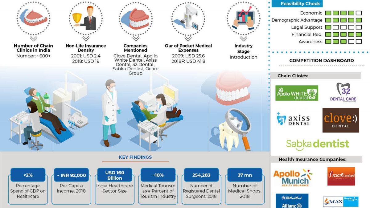Indian Dental Insurance Industry Future Outlook: Ken Research