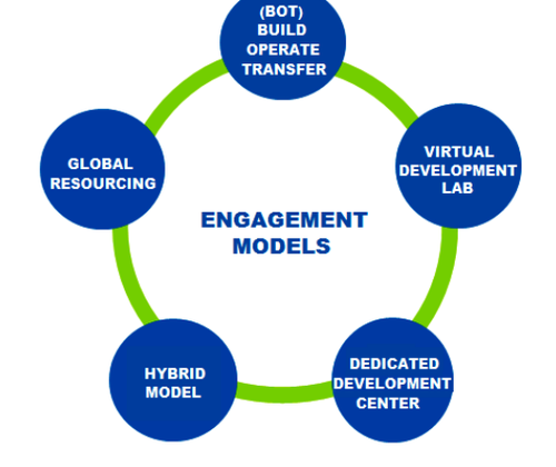 Long Term Solution Based Engagement Model: Ken Research