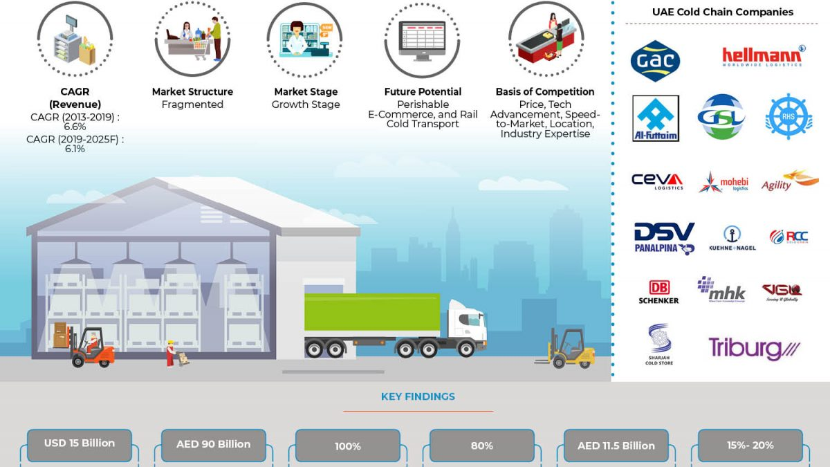 UAE Cold Chain Market is Driven by rising Demand for Dairy, Meat and Pharmaceuticals and is Fuelled by the Increasing Number of Modern Grocery and Retail Stores in the Country: Ken Research