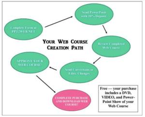 denial-online courses