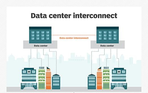 Rise in Demand for Disaster Recovery and Data Backup Services Expected to Drive Global Data Center Interconnect Market: Ken Research
