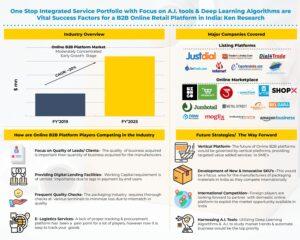 India Online B2B Platform Industry
