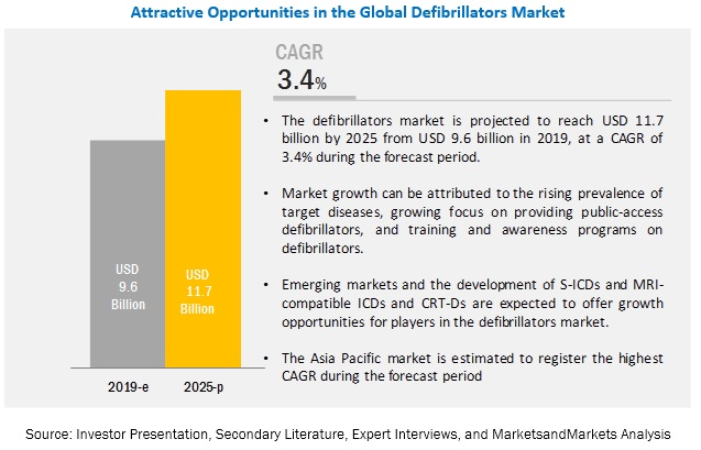Defibrillators Market Overview and Business Intelligence