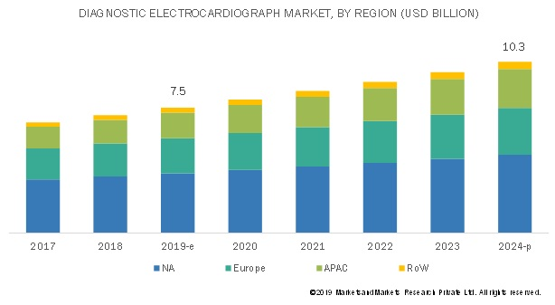 ECG Market Size, Share, Outlook and Growth Opportunities by 2024