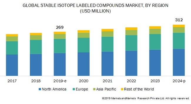 Stable Isotope Labeling Market worth $312 million by 2024