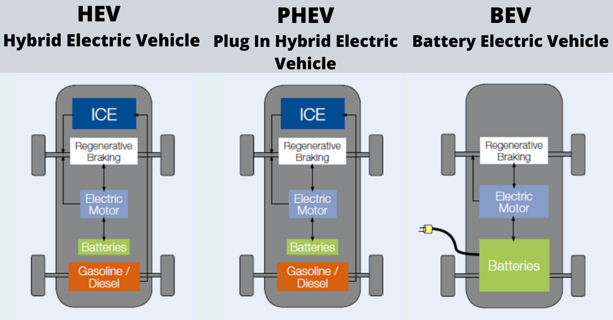 What are the types of Electric Vehicles?