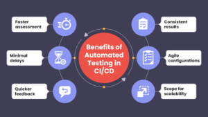 Benefits of Test Automation for CI/CD Pipeline