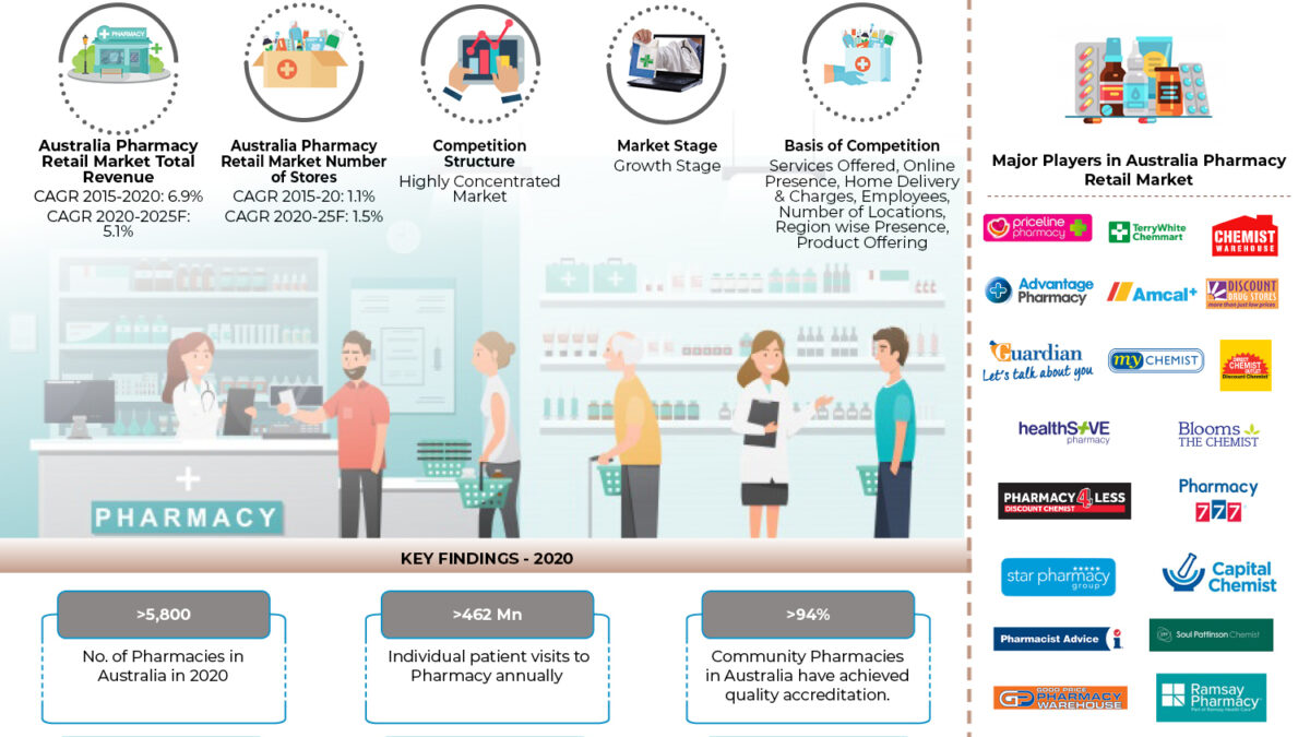 Australia Pharmacy Retail Market Outlook to 2025: Ken Research