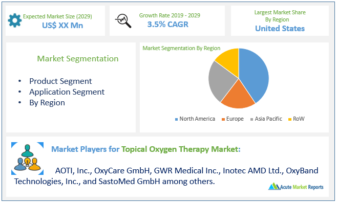 Topical Oxygen Therapy Market To Grow with CAGR of 3.5% By 2029